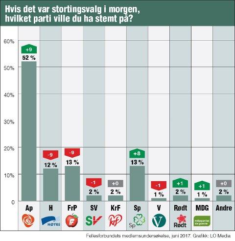 Fellesforbundets medlemsundersøkelse viser gode tall for Arbeiderpartiet.