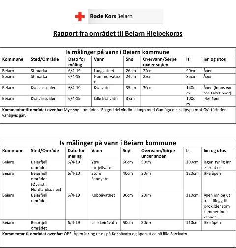 Skjermdump fra pressemelding, Beiarn Røde Kors v/Ove Tollånes