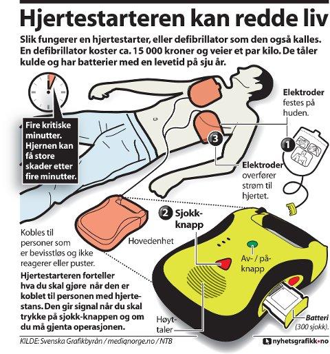 Slik fungerer en hjertestarter, eller defibrillator som den også kalles. En defibrillator koster ca. 15 000 kroner og veier et par kilo. De tåler kulde og har batterier med en levetid på sju år.