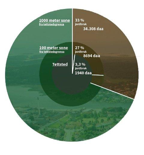 Omtrent en fjerdedel av all jorda i nabokommunene Fredrikstad og Sarpsborg ligger mindre enn en kilometer fra den felles tettstedsgrensa. På landsbasis skjer 50 prosent av all utbygging på jordbruksareal innenfor én kilometer fra et tettsted. Illustrasjon:Linda Aune-Lundberg, NIBIO.