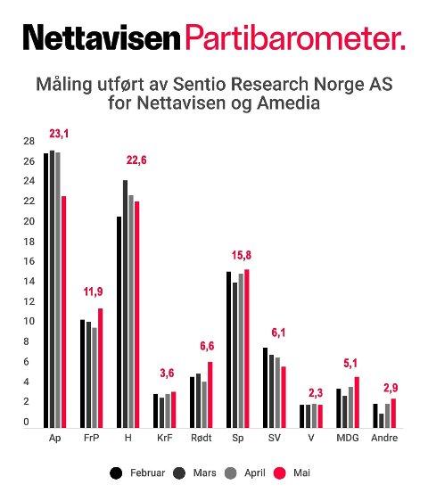 Nettavisens partibarometer for mai 2019. 1.000 personer er intervjuet i perioden 14. til 18. mai 2019. Feilmarginen ligger mellom 1,1 og 3,1 prosent. Målingen er utført av Sentio Research Norge AS for Nettavisen og Amedia.