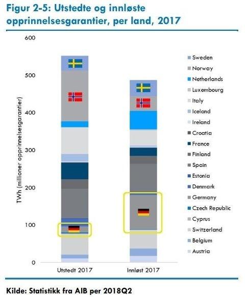 I stor grad blir norske opprinnelsesgarantier solgt til Tyskland.