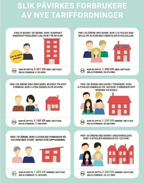 SLÅR UT FORSKJELLIG: Noen grupper får billigere strømregning, mens andre får en langt dyrere strømregning. Foto: Infografikk