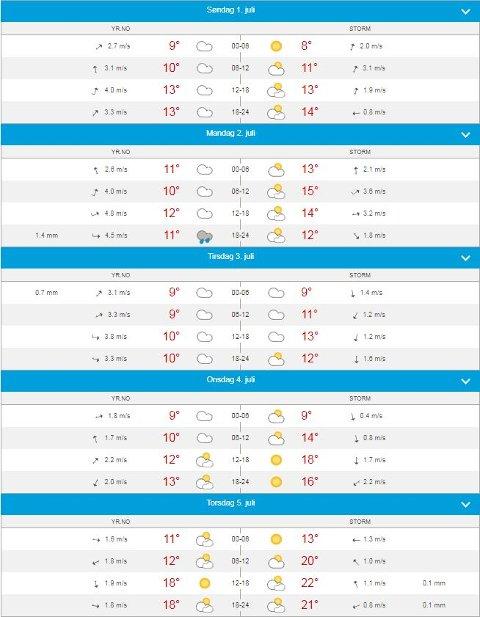 HVA BLIR DET? Sol blir det i løpet av neste uke. Prognosene er ennå litt usikre.