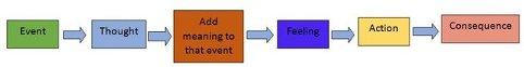 Kognitiv atferd, i forhold til en følelsesmessig reaksjon