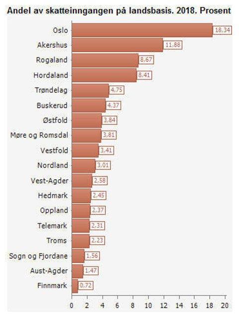 HALV SKATT: Finnmark har 1,43 prosent av landets innbyggere, men de betaler bare 0,72 prosent av skatteinngangen på landsbasis.