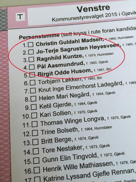 """Gjøvik Venstre har gitt sine fem toppkandidater personlige tilleggsstemmer for å """"sikre dem"""" mot opprykksandidater lenger ned på lista. ILLUSTRASJON"""