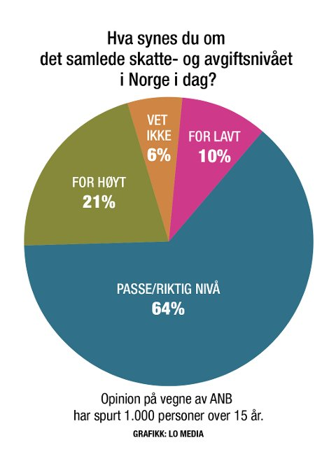 Skatte- og avgiftsnivå_9.11