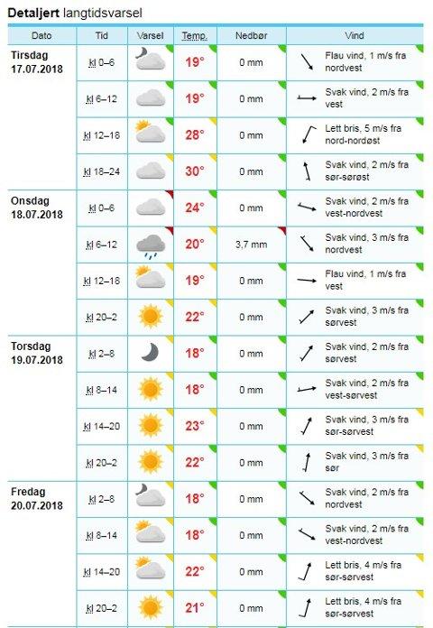 BYGER PÅ ONSDAG: Slik ser varselet for de kommende dagene i Sandefjord ut, pr. mandag morgen. Østafjells meldes det onsdag om enkelte regnbyger, og perioder med sol.