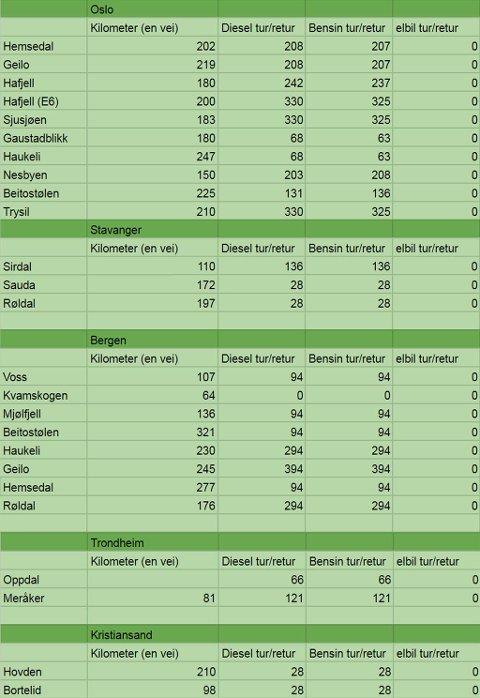 BOMPENGER TIL HYTTEOMRÅDER: Nettavisen har sjekket hvor mye det koster i bompenger mellom byene Trondheim, Oslo, Bergen, Stavanger og Kristiansand, og hytteområdene Hemsedal, Geilo, Hafjell, Sjusjøen, Gaustadblikk, Haukeli, Nesbyen, Beitostølen, Trysil, Sirdal, Sauda, Røldal, Voss, Kvamskogen, Mjølfjell, Oppdal, Meråker, Hoveden og Bortelid. Nettavisen