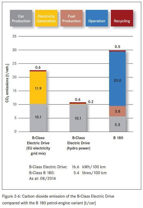 Med norsk vannkraft på batteriet er livsløpsutslippet (i CO2) for en elektrisk Mercedes-Benz B-Klasse (CO2) bare 1/3 av det bensinversjonen forårsaker.