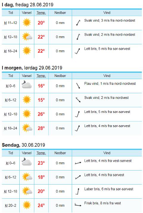 VARMT: Det blir godt og varmt i Sandefjord i helga.
