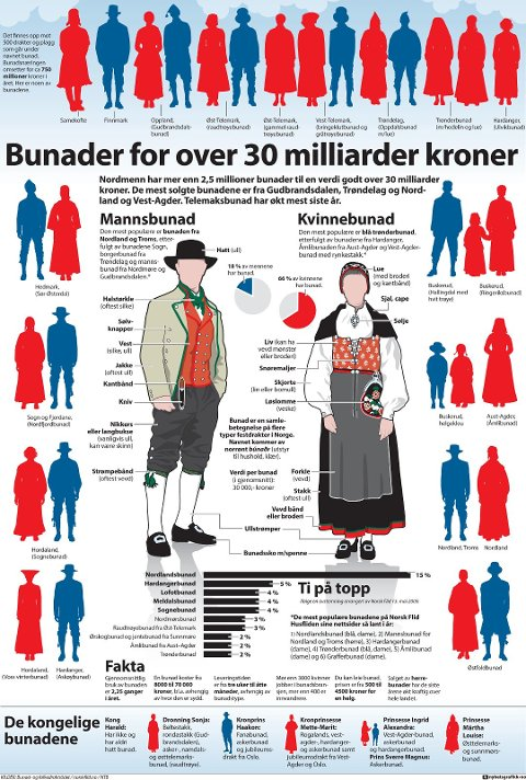 Nordmenn har mer enn 2,5 millioner bunader til en verdi godt over 30 milliarder kroner. De mest solgte bunadene er fra Gudbrandsdalen, Trøndelag og Nordland og Vest-Agder. Telemaksbunad har økt mest siste år. (Foto: Odd Johansen)