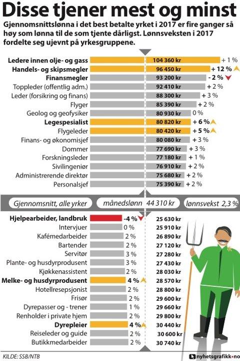 4871c048 Gjennomsnittslønna i det best betalte yrket i 2017 var fire ganger så høy  som lønna til de som tjente dårligst. Ledere innen olje og gass er  lønnsvinnerne, ...