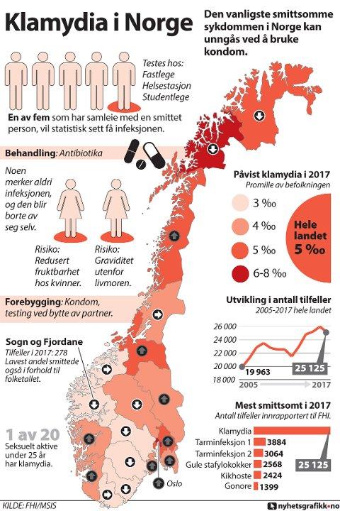 Klamydia er den sykdommen som smitter flest i Norge i løpet av ett år. Den kan unngås lett.