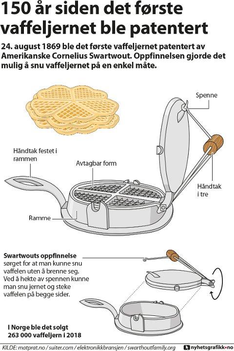 vaffel, vaffeljern, 24, patent, august, 150, cornelius, swartwout, oppfinnelse