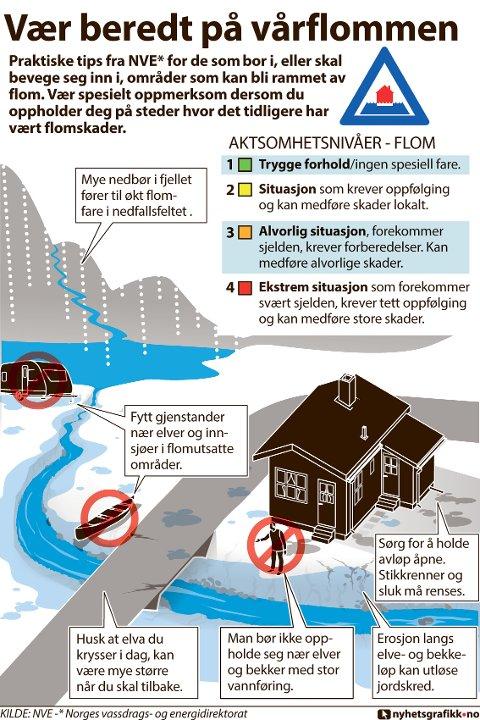Noen praktiske tips fra NVE* for de som bor i, eller skal bevege seg inn i, områder som kan bli rammet av flom.