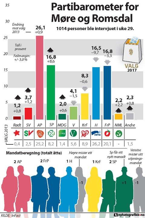 Partibarometeret for Møre og Romsdal juli 2017.