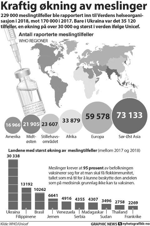 229 000 meslingtilfeller ble rapportert inn til Verdens helseorganisasjon i 2018, mot 170 000 i 2017. Bare i Ukraina var det 35 120 tilfeller, en økning på over 30 000 og størst i verden ifølge Unicef.