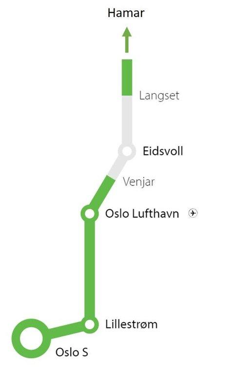Kortere reisetid: Nytt dobbeltspor Venjar - Langset (i grått) fjerner flaskehalsen mellom Gardermobanen og Dovrebanen og gir sammenhengende dobbeltspor. Det betyr kortere reisetid og plass til flere avganger. Illustrasjon: Bane NOR