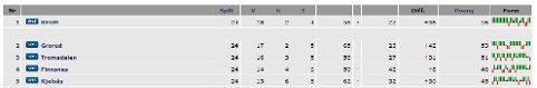 Slik ser nå toppen av Oddsen-ligaens avdeling 1 ut. Dette går nok ikke, TUIL.