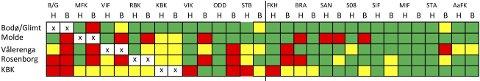 Forbedringspotensial: Tabellen viser at KBK har tatt lite poeng mot lagene foran seg på tabellen.