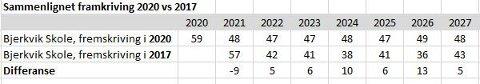 Sammenlignet fremskriving i 2020 vs 2017