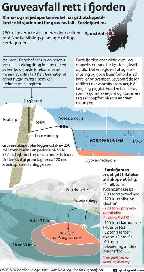 Klima- og miljødepartementet har gitt utslippstillatelse til sjødeponi for gruveavfall i Førdefjorden.