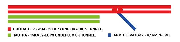 Illustrasjonen viser lengdene til de to undersjøiske tunnelene Rogfast og Møreaksen. Tunnelene har 2 løp (T 10,5) , men Rogfast har i tillegg en arm med et løp til Kvitsøy. Armen er egentlig en «krøll», men alle lengder er strukket for å lette sammenligningen.