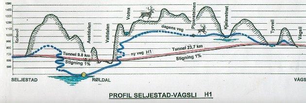 Profil Seljestad-Vågsli: Profiltegning som viser lengde og stigningsforhold for ny Røldalstunnel og lang Haukelitunnel. Tegningen ble laget før SVs endelige planer var ferdig. Den totale lengden på Røldalstunnelen, helt til Valldalen, blir 12,9 km, mens den lange Haukelitunnelen vil bli 23,7 km. Tegning av J. Sørli.