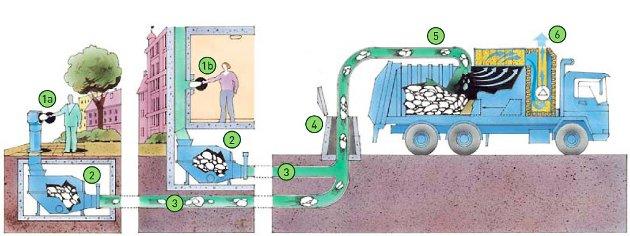 Bossug: Bosset havner i en lagringstank, og via et transportrør blir det sugd inn i bossbilen der det presses sammen.