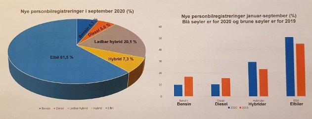 TABELL: Tallmaterialet kommer fra Statistisk sentralbyrå, sammenstilt av Opplysningsrådet for veitrafikk og presentert av Jørgen Erik Galtestad