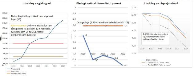 Jan Roger Ekedal, Xtra-lista har lagt ved disse grafene som illustrasjon til sitt innlegg.