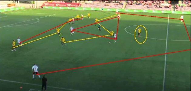 FFK skapte nesten ikke sjanser mot gjestenes femmannsforsvar i søndagens kamp.