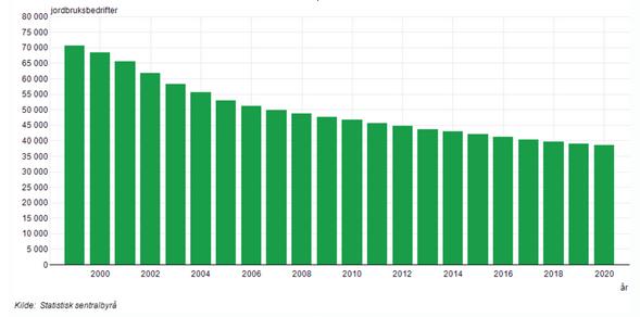 Utvikling antall jordbruksbedrifter i Norge