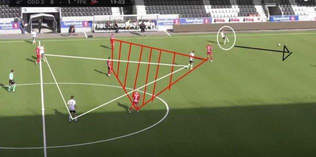 Odd 2s tre sentrale midtbanespillere er i pasningsskygge på grunn av FFKs måte å dekke rom på.