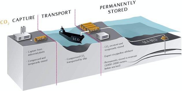 TRE LEDD: CO2-fangst ved fabrikk, deretter fraktes den flytende gassen i skip til et landbasert anlegg som pumper CO2 i rør til reservoarer under havbunnen.illustrasjon: Statoil