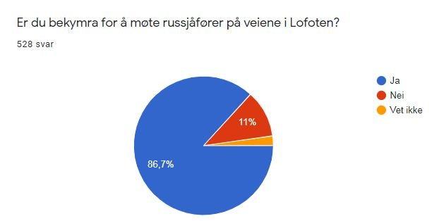 Undersøkelsen lå åpent tilgjengelig på Lofotpostens nettside i 10 dager.