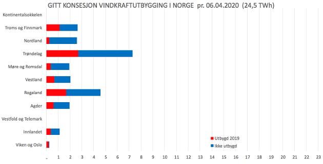 Tabellen viser fylkesvis fordeling av vindkraftanlegg som er utbygd eller godkjent. Kilde: NVE Konsesjonssaker pr. 06.04.2020