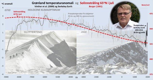 Temperaturen på Grønland fra iskjerner og direkte målinger sammenlignet med solinnstrålingen 65 grader nord i juli.