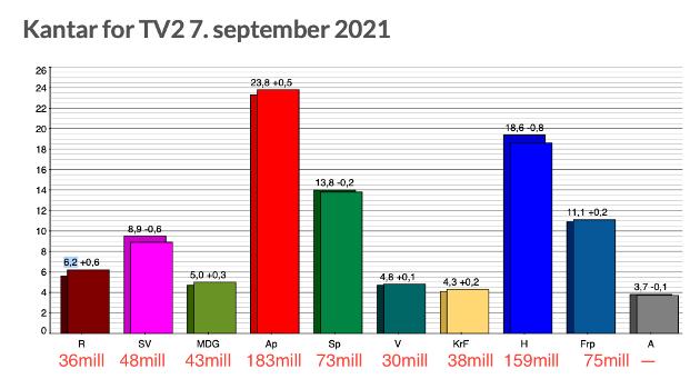 Påfallende likhet mellom partiets oppslutning og størrelsen på partikassa.