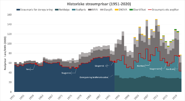 Historiske straumprisar 1951-2020