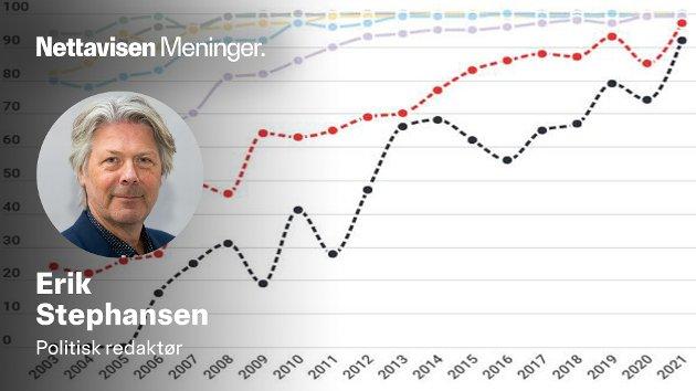 SKYTER FART: Andelen av de aller eldste som bruker internett setter nye rekorder. Det gjør også den norske netthandelen.