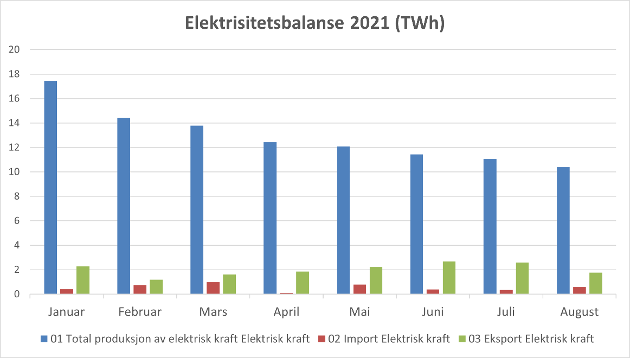 Elektrisitetsbalanse (TWh) januar- august 2021