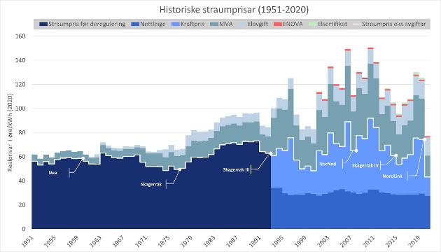 Historiska straumprisar (1951-2020)