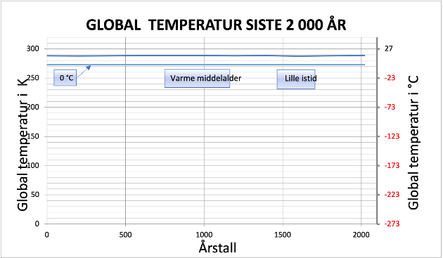 Klodens temperatur siste 2 000 år