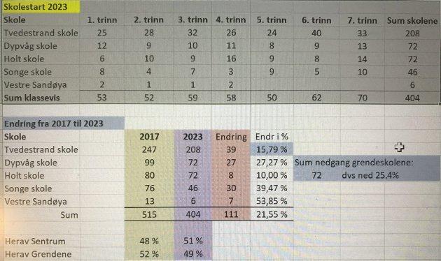 Elevtall: Framskriving av elevtall. Tallene er fra SSB.