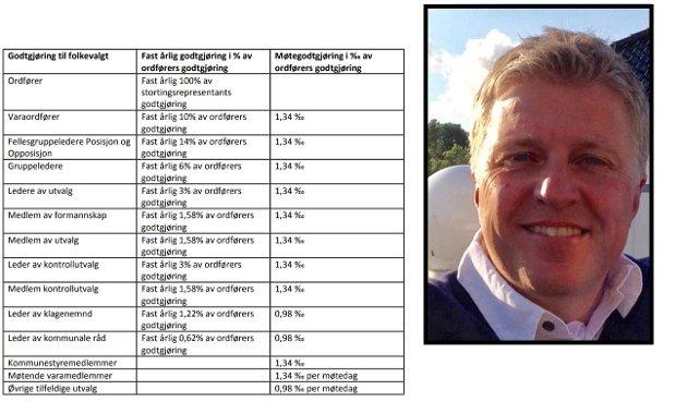 - Hvilket signal velger vi som politikere å sende når dette forslaget ble vedtatt? skriver representant Håvard Lind (Sp) om forslaget fremmet av Ap, Høyre, MDG, Frp og KrF.