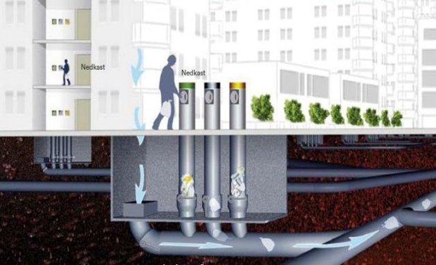 AVFALLSSUG: Avfalletmellomlagresi en ventil eller tankunder innkastetmellom de tidspunktene det suges. Men løsningen er for dyr og for risikabel, mener Høyre. illustrasjon: NORDRE FOLLO kommune