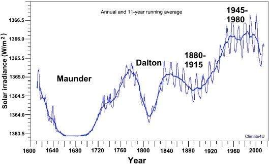 Fig. 1. Kombinasjon av solflekker og global temperstur over 400 år.